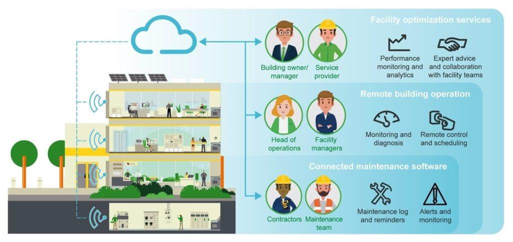 IoT building services